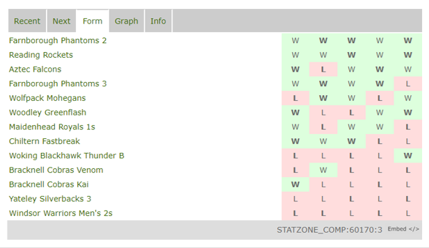 MATCH REPORT – Yateley 3s vs Falcons